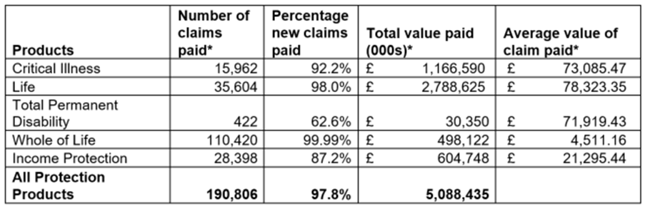 protection insurance claim statistics